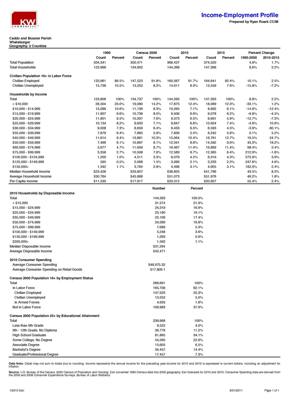 Demographics - Caddo & Bossier Parishes_Page_3.jpg