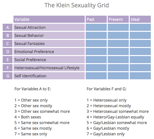 Sexual gay scale