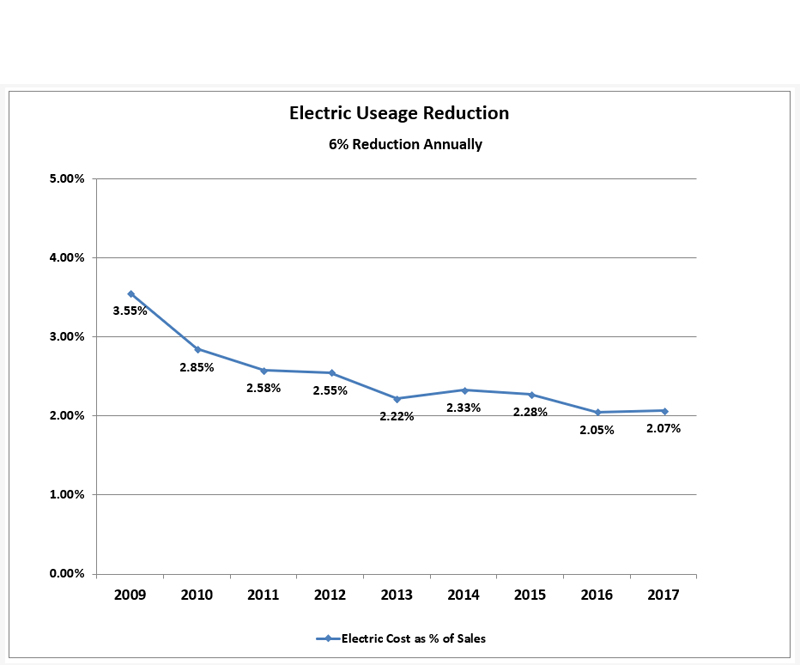 electric_usage_2017.jpg