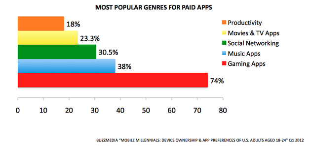 Games are by far the most popular paid apps among this generation.
