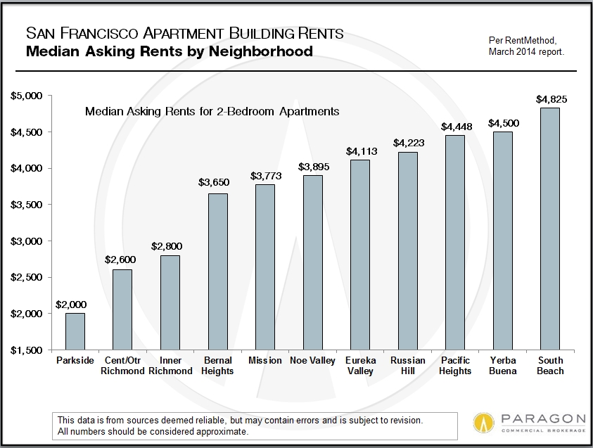 San Francisco Rents    This chart graphs the median asking rent for 2-bedroom apartments in a number of San Francisco neighborhoods. It clearly illustrates the current white-hot state of the city's rental market.