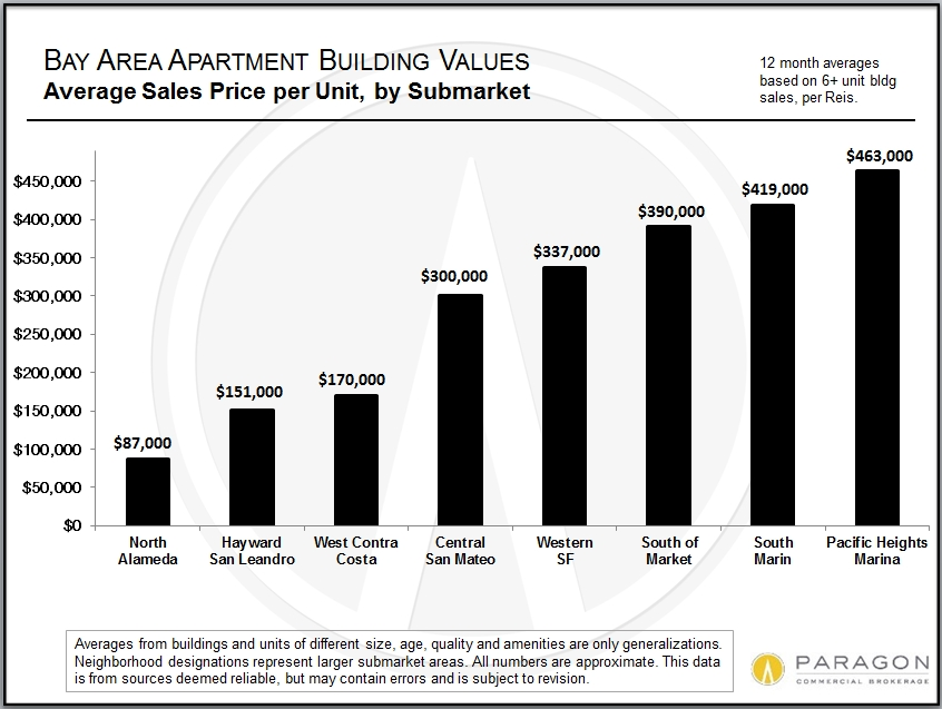 Price per Unit by Submarket    As with all real estate values, price per unit varies dramatically according to location. In the city's Pacific Heights-Marina submarket, it is approaching half a million dollars per unit, an astonishing figure.