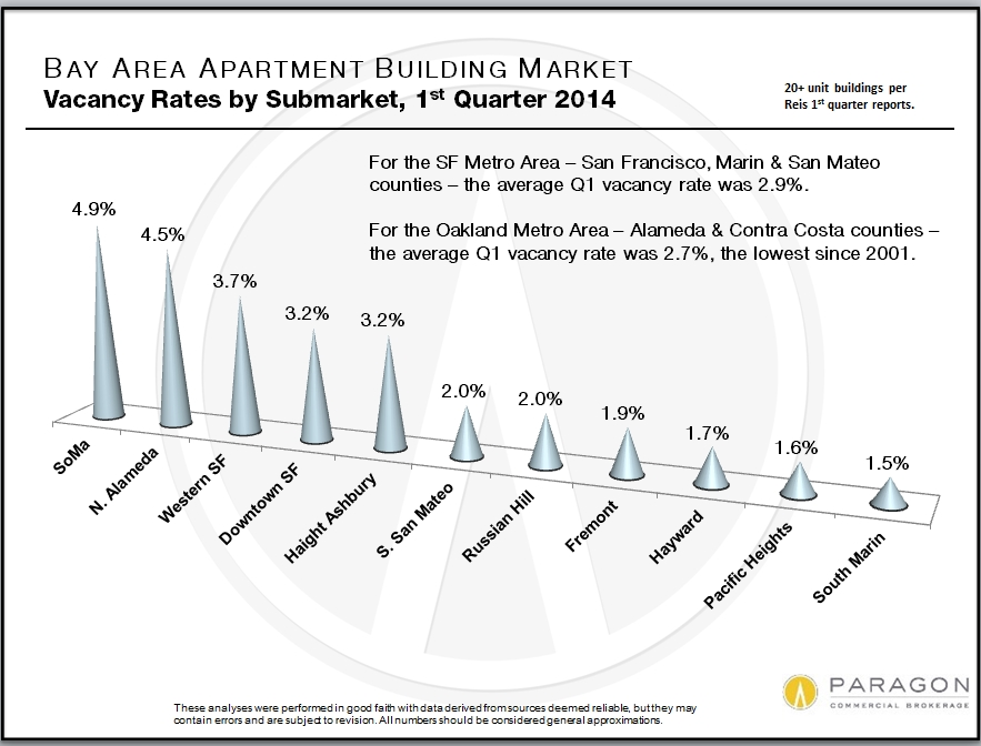 Vacancy Rates    The flip side of the coin of rising rents is declining vacancy rates, which are very low by any historical standard. The higher rate in SoMa probably reflects the gradual absorption of newly built units coming on market rather than any lack of demand (as this is a very hot area for high-tech workers).