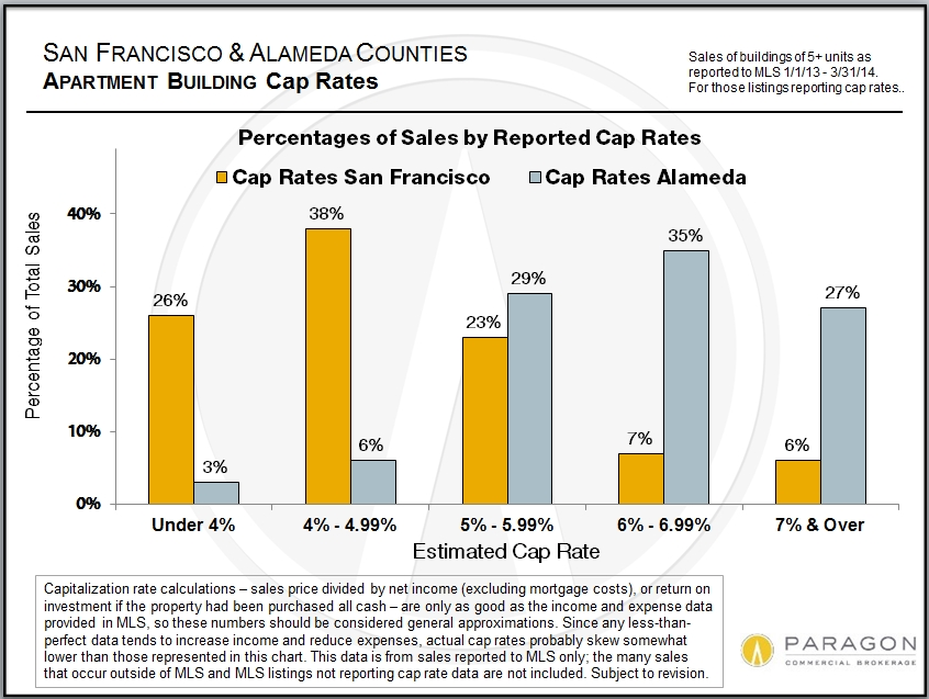 """Cap Rates in SF & Alameda Counties    This chart compares return on investment as measured by capitalization or """"cap"""" rate for the counties of San Francisco and Alameda (which includes Oakland). San Francisco investment properties have always commanded a high premium, which is reflected in the much lower general range of cap rates when compared to the East Bay."""