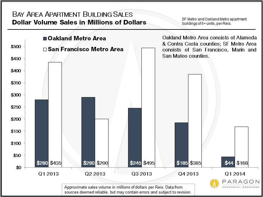 Sales Volume    Pursuant to the extremely low level of inventory of properties available to purchase, the volume of closed sales transactions plunged in the first quarter of 2014. It typically picks up in the second quarter as new listings come on market.