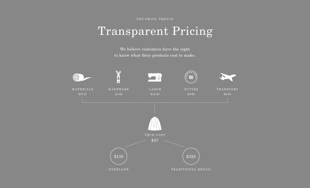 Transparent pricing infographic. Source: Everlane.com