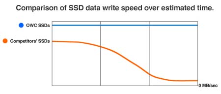 - Unlike many SSDs on the market today, the Mercury Pro family uses advanced DuraWrite™ wear-leveling and block management technologies to keep Read/Write performance at peak, while others see performance fall.
