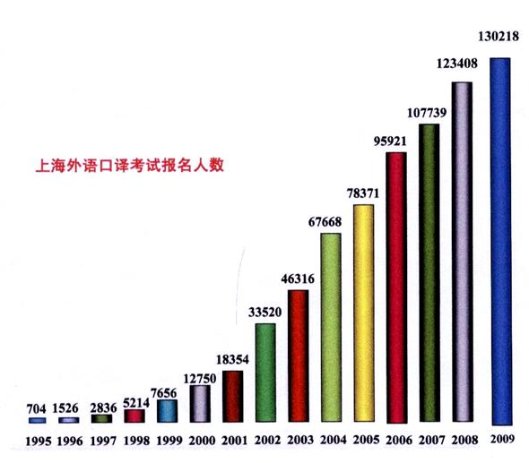 Only in China: 185x growth in 14 years.  http://web.shwyky.net/xmjs/xmjs.htm (yes, this is a real URL. Welcome to the world of Chinese government website URL schemes)