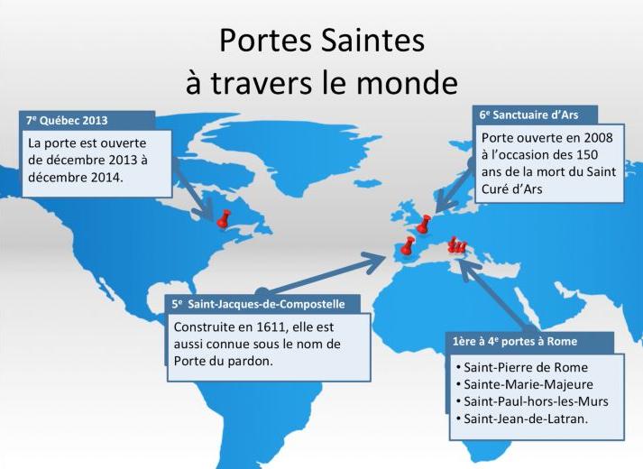 Les Portes Saintes au cours du l'histoire