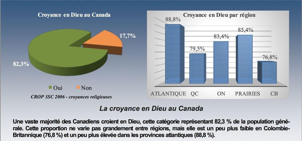 [french]   Statistique Canada, Enquête nationale 2011 Sarah Wilkins-Laflamme,www.ceetum.umontreal.ca/documents/capsules/2014/wilk-fr-2014.pdf