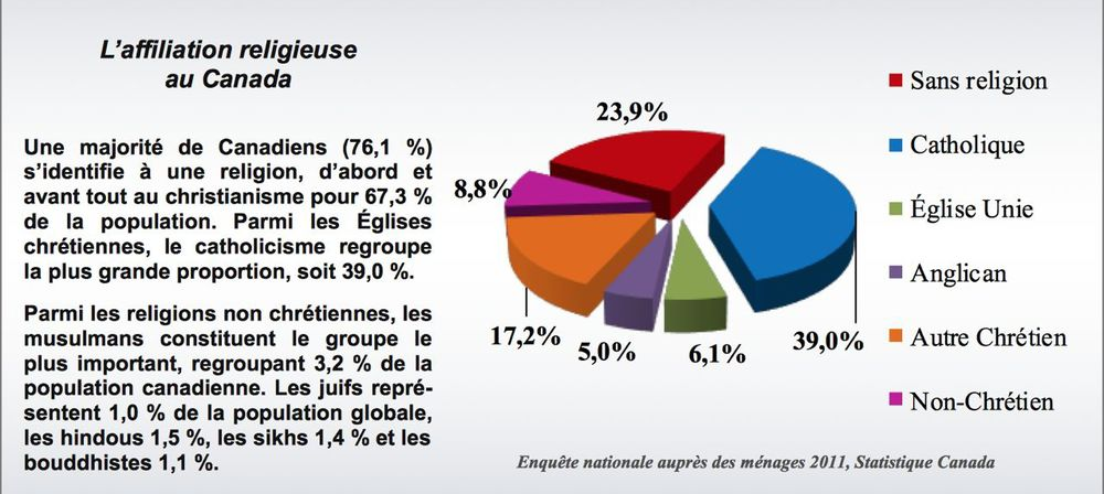 [french]   Statistique Canada, Enquête nationale 2011 Sarah Wilkins-Laflamme, www.ceetum.umontreal.ca/documents/capsules/2014/wilk-fr-2014.pdf
