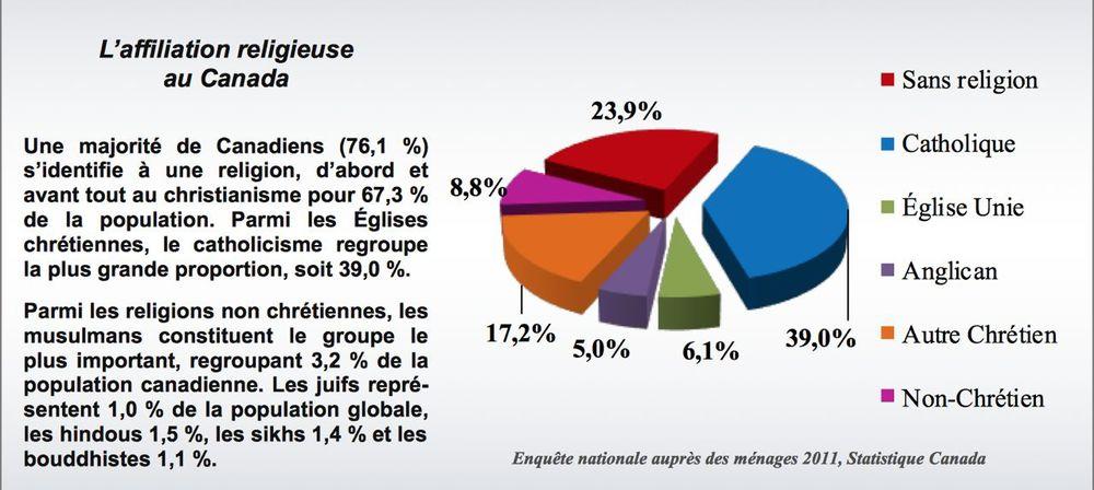 [french]   Statistique Canada, Enquête nationale 2011 Sarah Wilkins-Laflamme, www.ceetum.umontreal.ca/documents/capsules/2014/wilk-fr-2014.pdf