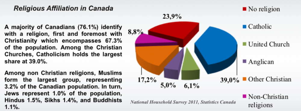 [english]  General Social Survey 2011, Statistics Canada  Sarah Wilkins-Laflamme,   www.ceetum.umontreal.ca/documents/capsules/2014/wilk-en-2014.pdf