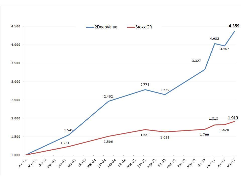 1.000 euros desde Jun 2012