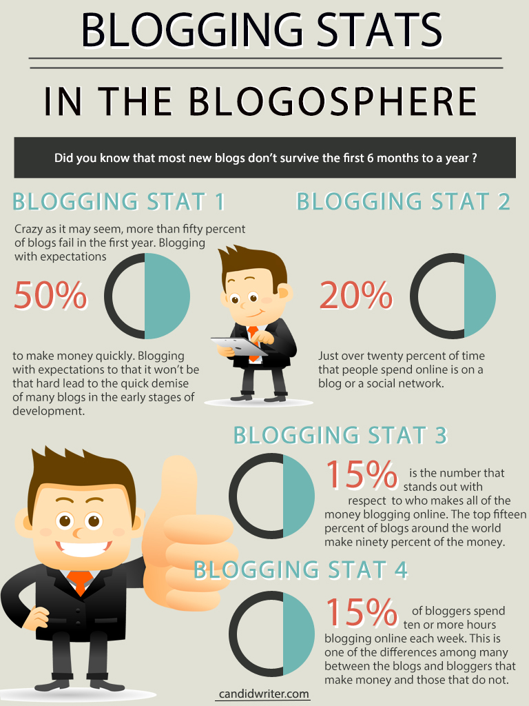 Blogging Stats Infographic   Source