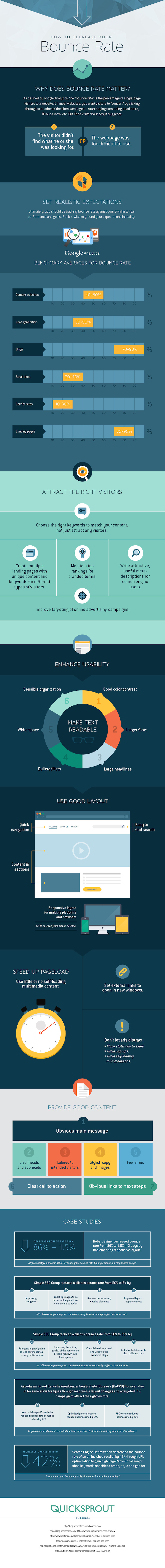 What Is Bounce Rate Or Exit Rate Website Bounce Rate Infographic Source