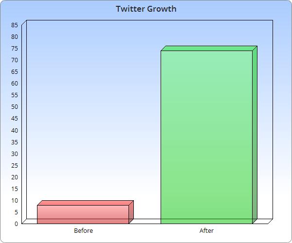 Twitter Growth Using Rewst Source