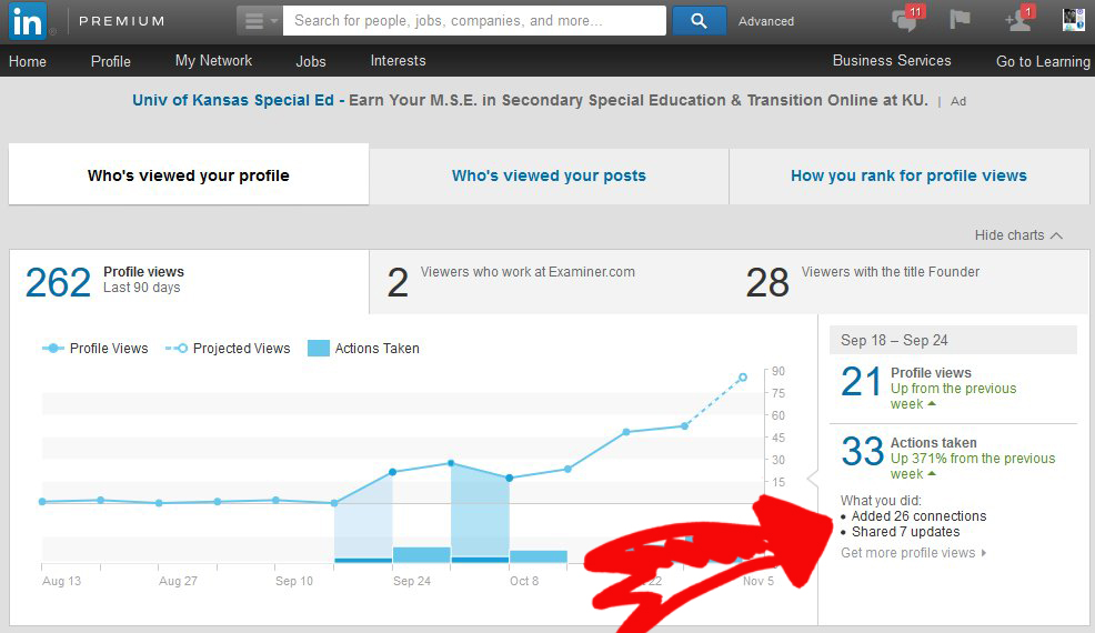 LinkedIN Traffic And Actions Analytics Blogger 32 Days Week 1 Source