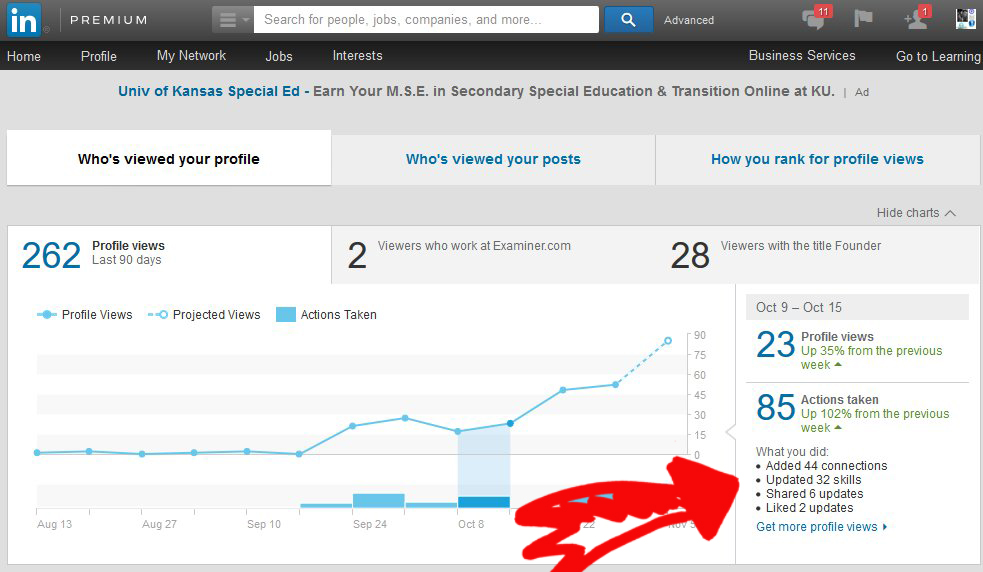 LinkedIN Traffic And Actions Analytics Blogger 32 Days Week 4 Source