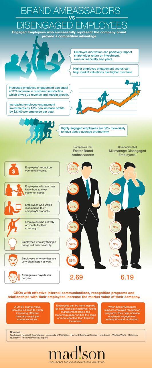 Brand Ambassadors Vs. Disengaged Employees