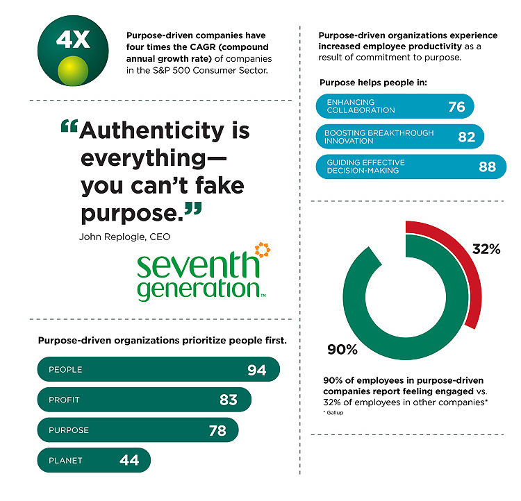 Purpose-infographic2-Korn Ferry.jpg