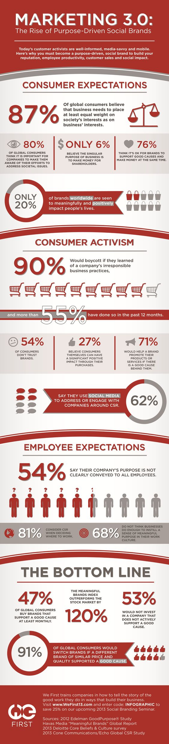 Marketing 3-0_The Rise of Purpose Driven Social Brands - Infographic.jpg