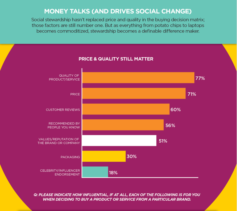 dosomething-strategic_dollars-and-change-infographic_pt2.png