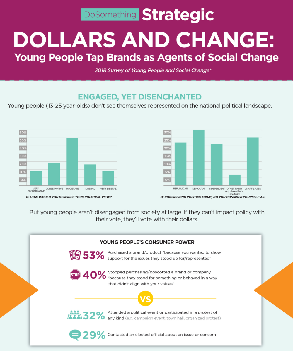 dosomething-strategic_dollars-and-change-infographic_pt1.png