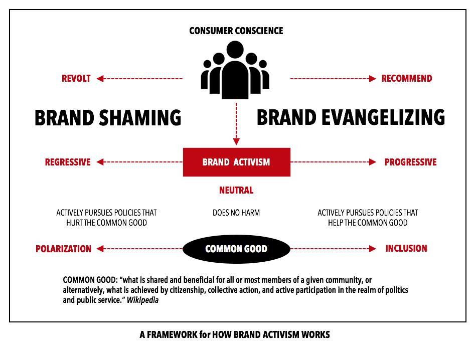 """""""Brandshaming: The Kids vs. The NRA"""" – Philip Kotler and Christian Sarkar"""
