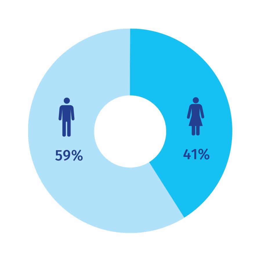 chart-schuldner-geschlecht-is-inkasso.jpg