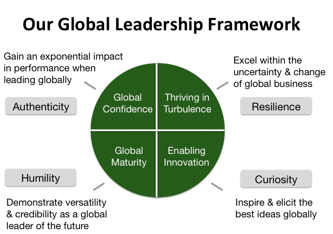 global leaders Companies must cultivate leaders for global markets dispelling five common myths about globalization is a good place to start most of the prevailing ideas in business and academia about global leadership reflect efforts by leadership experts to adapt the insights of their field to the global arena .