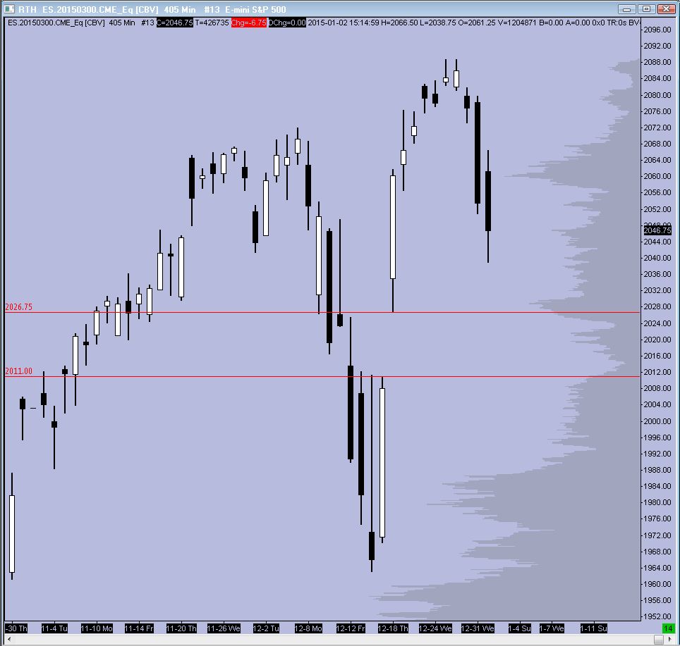 RTH Daily