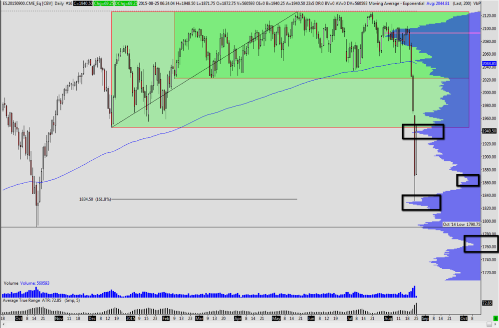 ES continuous volume based rollover, back adjusted contract
