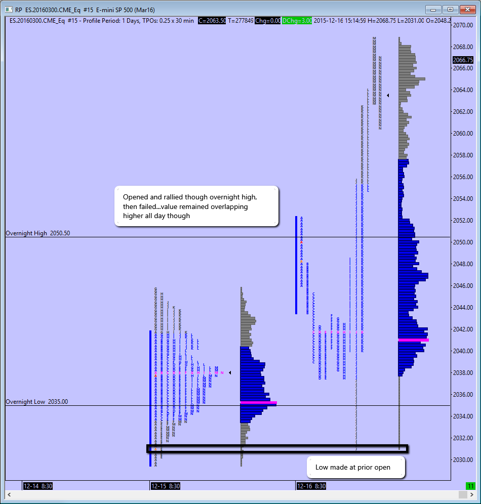 RTH 30 min Market & Volume Profiles