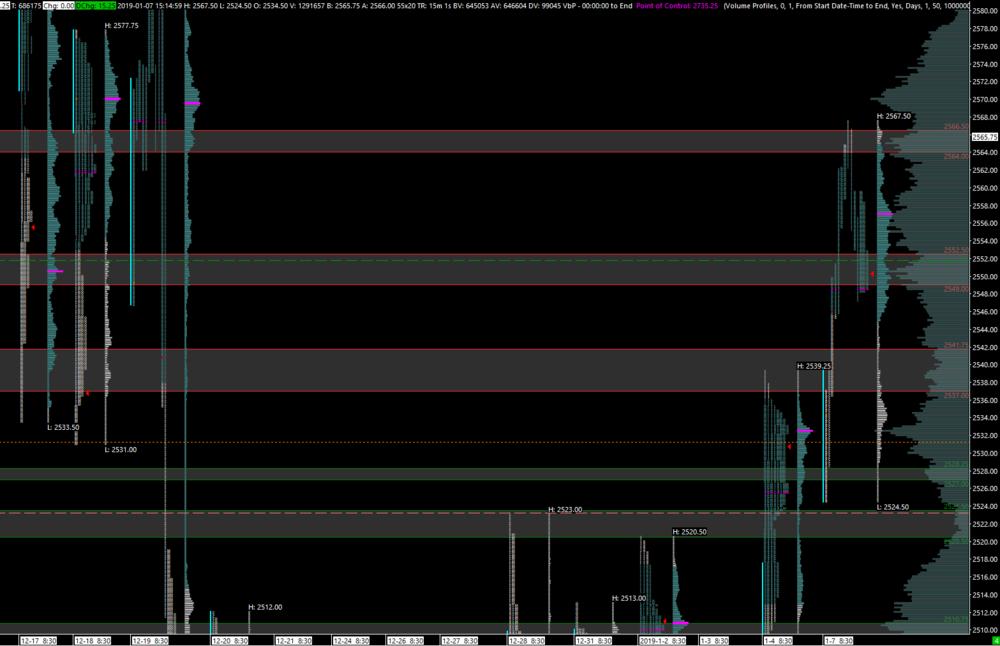 Market Profile Vs Volume Profile