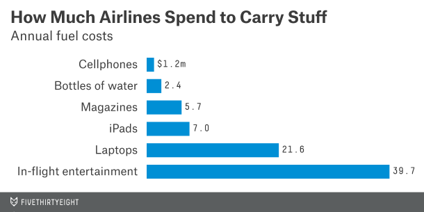 The cost  of carrying (or savings for not carrying) various items for Southwest Airlines  Graphic from FiveThirtyEight