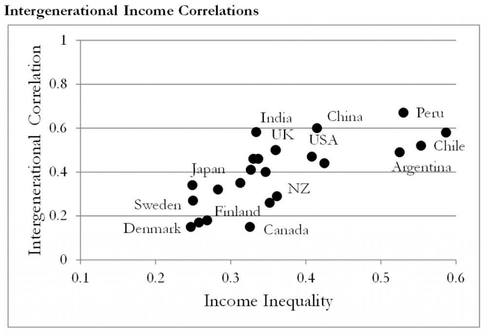 Clark.Intergenerational-Income-Correlations.2-1024x708.png