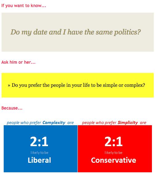 Image from OkCupid Blog