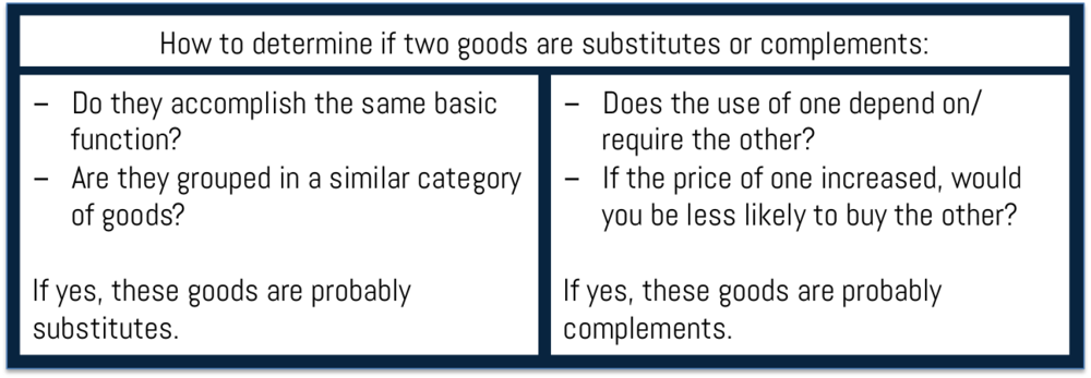economics explained complements substitutes and elasticity of demand econogist. Black Bedroom Furniture Sets. Home Design Ideas