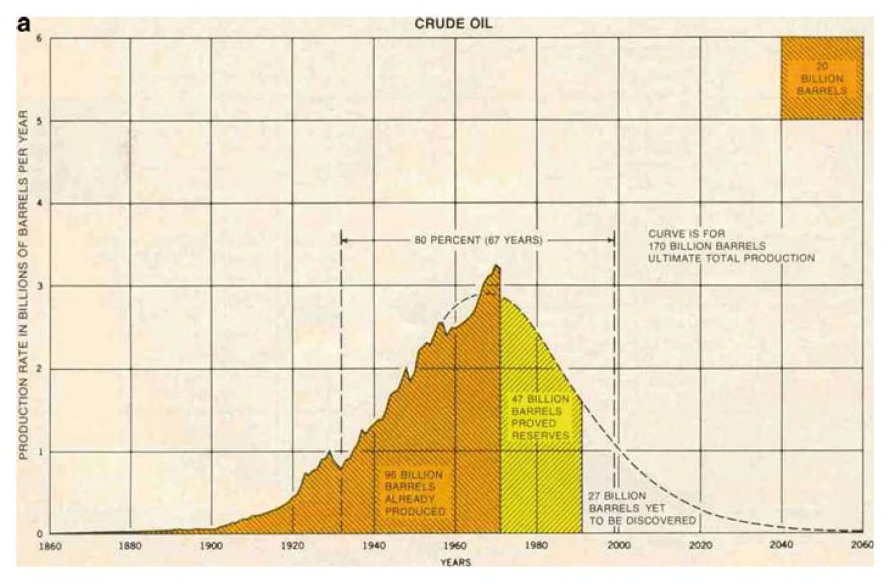 Hubbert's original curve - 1968 - from Energy and the Wealth of Nations