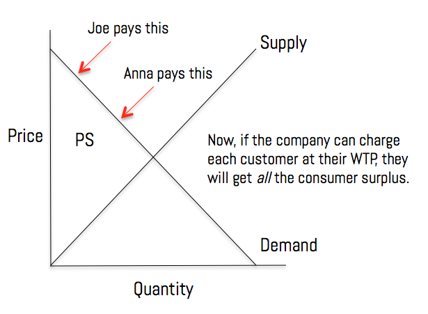 price differentiation
