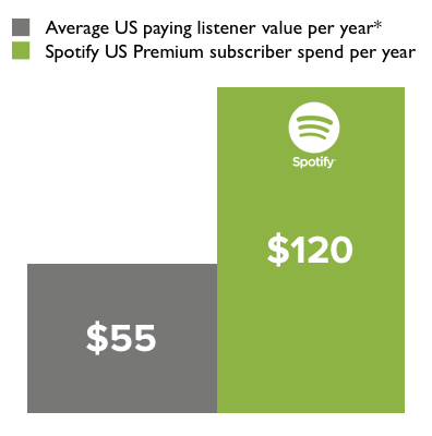 This image from Spotify uses data that cites average American spend on music as $55.45.