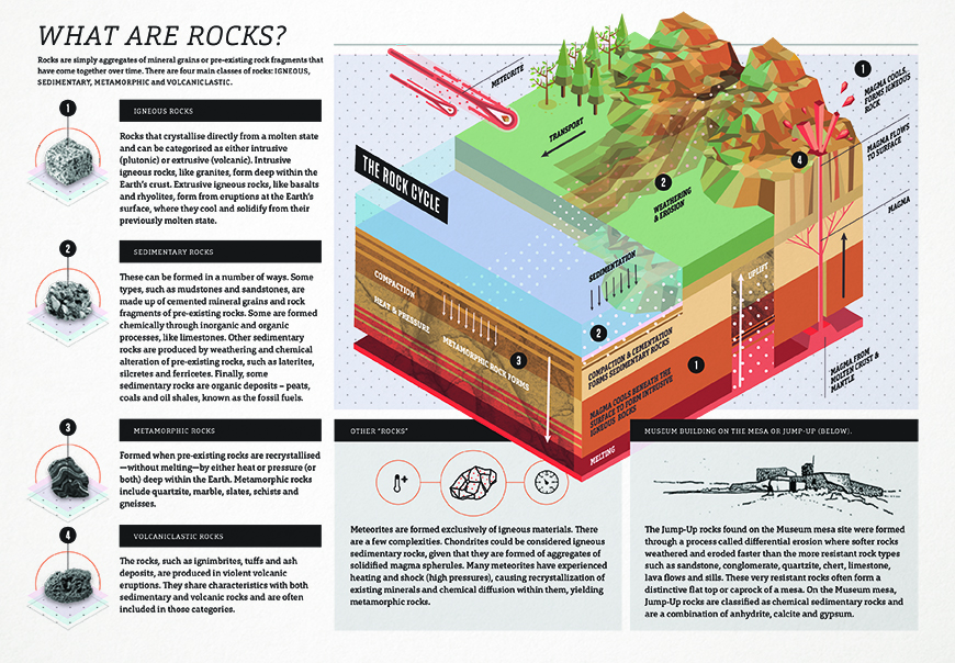 2018_0615_WhatAreRocks_Infographic_small.jpg
