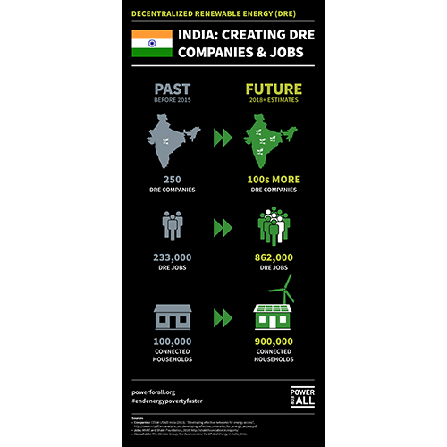 India-Creating-DRE-companies-and-jobs-500px.jpg