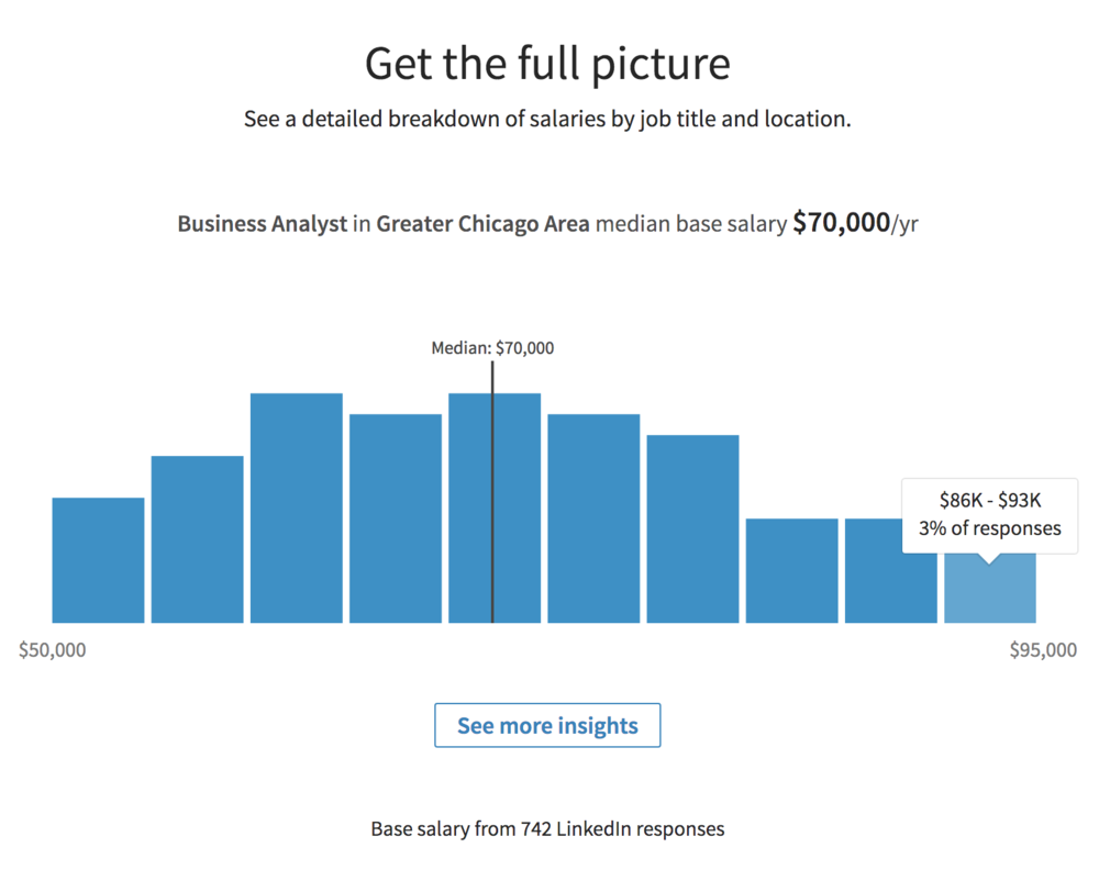 Stats from LinkedIn Salary