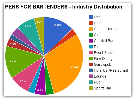 Pens for Bartenders Industry Demographics