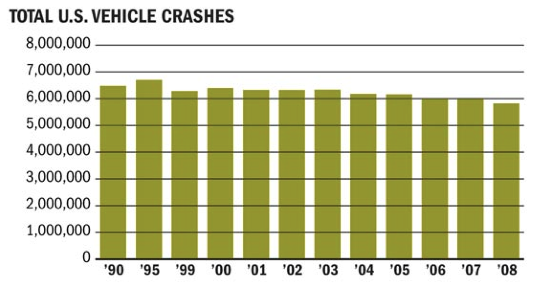 Just look at the smoothness of that gradual decline of vehicle crashes. It's almost as if the massive proliferation of text messages between 2005 and 2008 never happened.