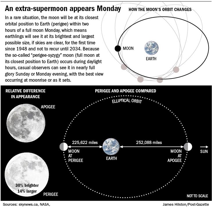 20161111extra_super_moon730.jpg