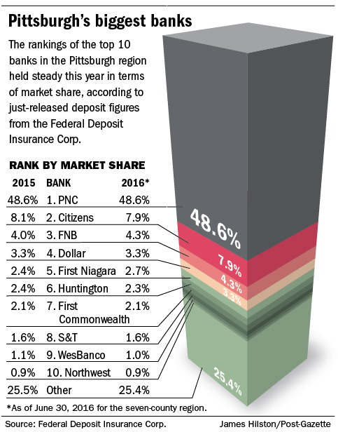 20161005pgh_biggest_banks483.jpg