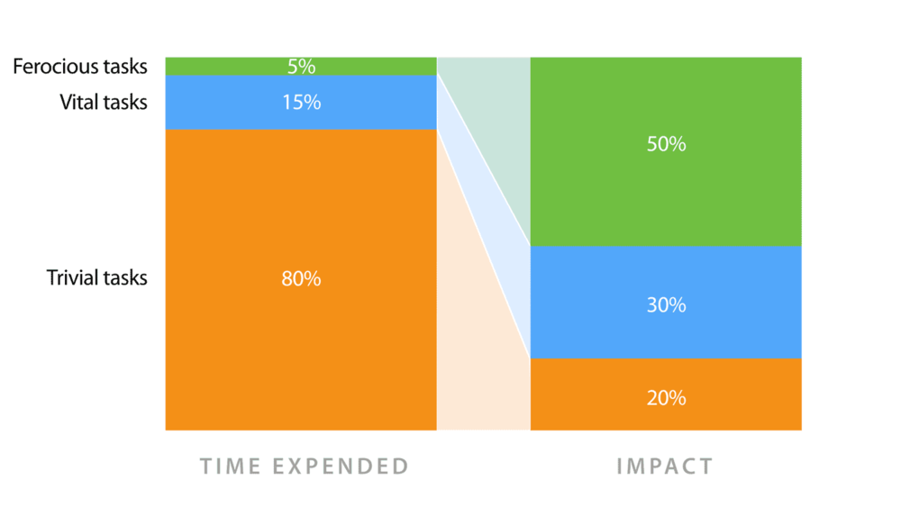 time-vs-impact.jpg